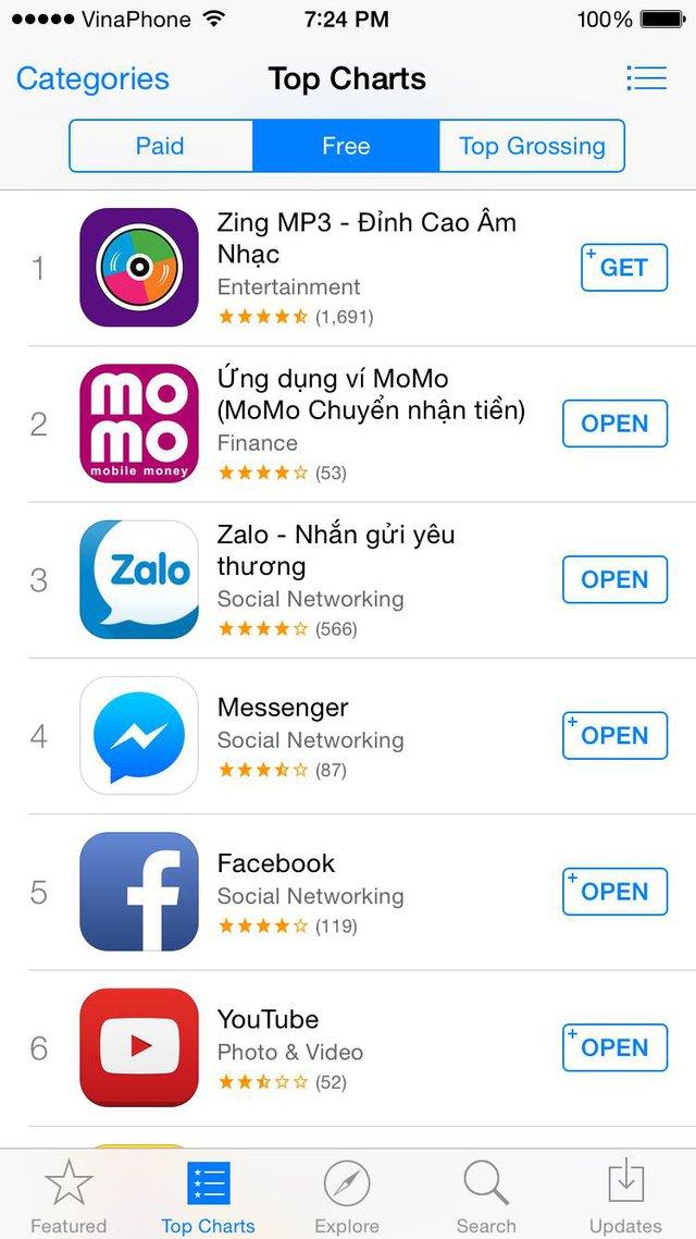 MoMo vươn lên vị trí thứ 2 ứng dụng
