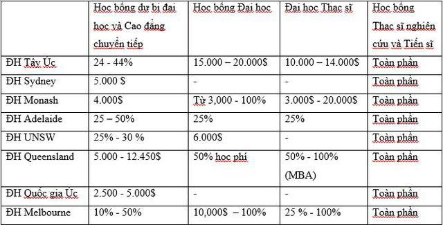 """8 trường """"Group of Eight"""" hàng đầu của Úc gặp gỡ sinh viên tại Hà Nội và TP.HCM - Ảnh 3."""