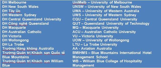 Ngành học nào thu hút sinh viên Việt Nam ở Úc? - Ảnh 2.