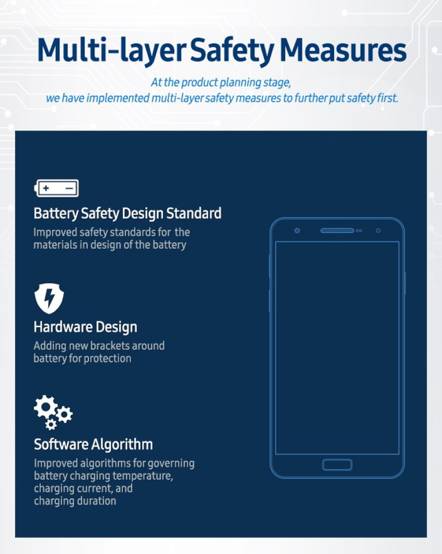 Samsung dẫn đầu trong cuộc đua kiểm tra chất lượng pin điện thoại - Ảnh 4.