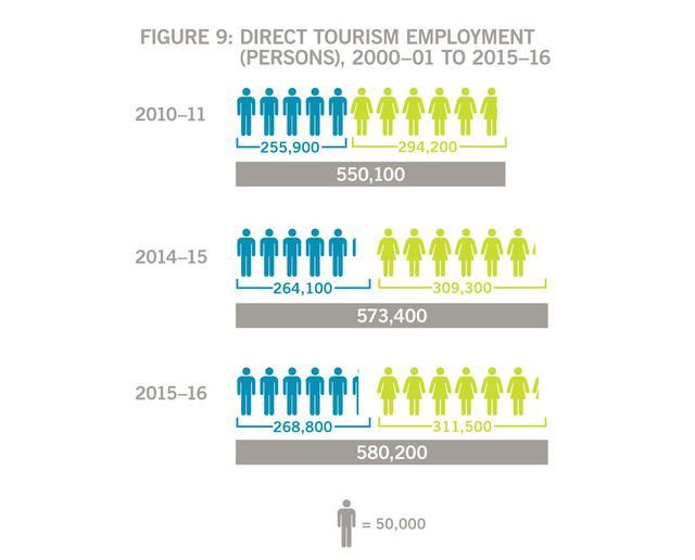 Tại sao giới trẻ Việt đổ xô đi du học Úc ngành Du lịch - Khách sạn? - Ảnh 2.