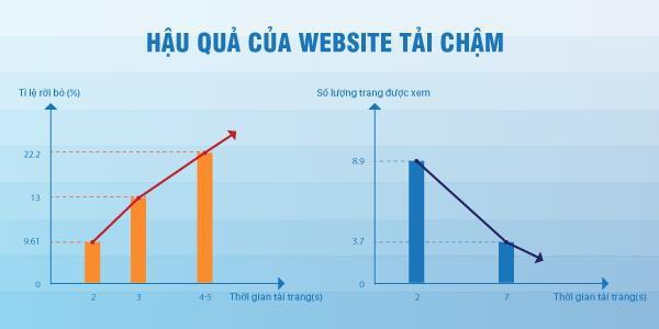 Tăng lượng truy cập website TMĐT và đẩy mạnh doanh thu chỉ với một thao tác - Ảnh 2.