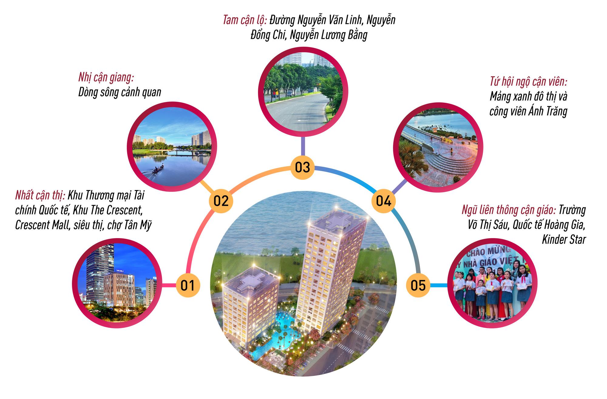 Biệt thự cảnh quan - Mốc son ấn tượng mới của Phú Mỹ Hưng tại khu Nam TP. HCM - Ảnh 6.