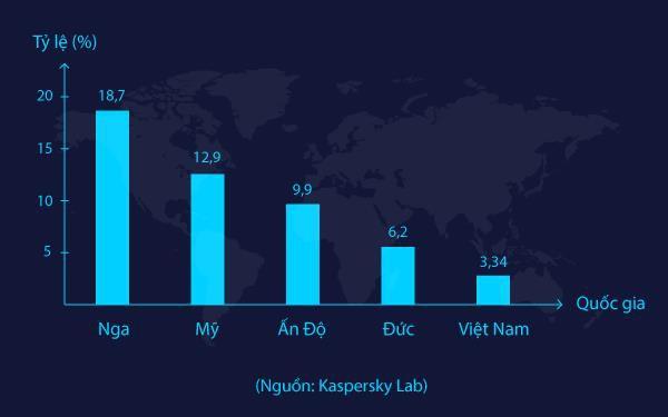 Doanh nghiệp Việt đối phó với các cuộc tấn công qua email như thế nào? - Ảnh 2.
