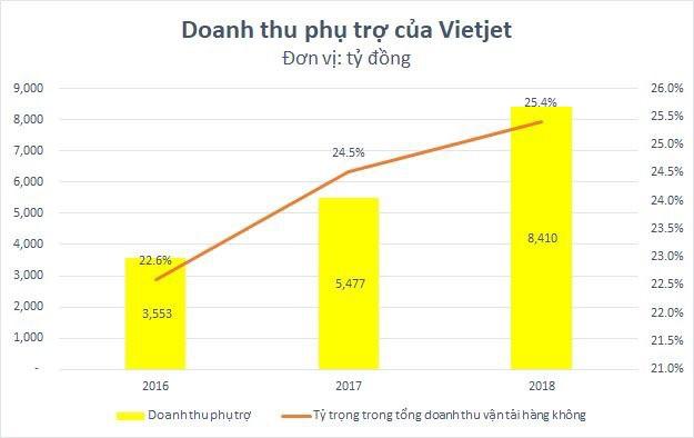 """""""Mì tôm và gấu bông """": Vietjet Air đang hái quả ngọt từ các dịch vụ phụ trợ như thế nào? - Ảnh 2."""