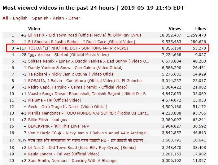 Vừa lên sóng, phim ngắn Tôi đã lì như thế đó của Sơn Tùng M-TP thần tốc cán mốc gần 10 triệu views, lọt top 3 trending Youtube - Ảnh 1.