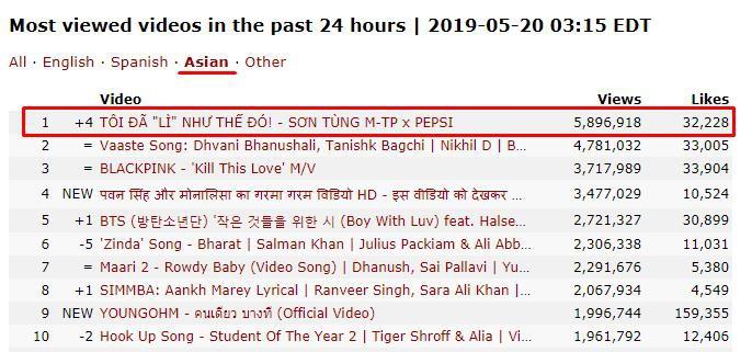 Vừa lên sóng, phim ngắn Tôi đã lì như thế đó của Sơn Tùng M-TP thần tốc cán mốc gần 10 triệu views, lọt top 3 trending Youtube - Ảnh 2.