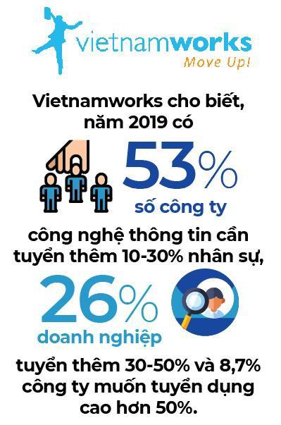 Học song bằng quốc tế - Lợi thế vươn cao cho sinh viên CNTT - Ảnh 1.