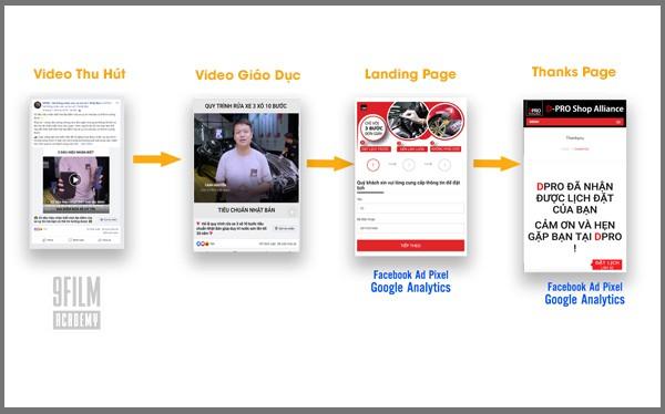 Chiến lược Video Ads Funnel: Tuyệt chiêu đánh bại đối thủ cạnh tranh mới bằng nền tảng marketing online ngầm - Ảnh 1.
