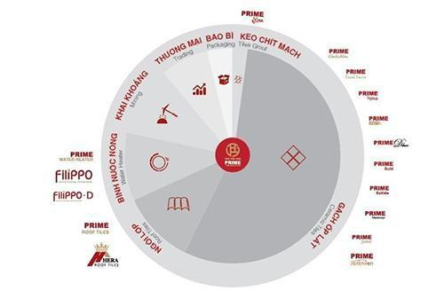 Prime mang sản phẩm chất lượng quốc tế tới triển lãm Vietbuild - Ảnh 2.