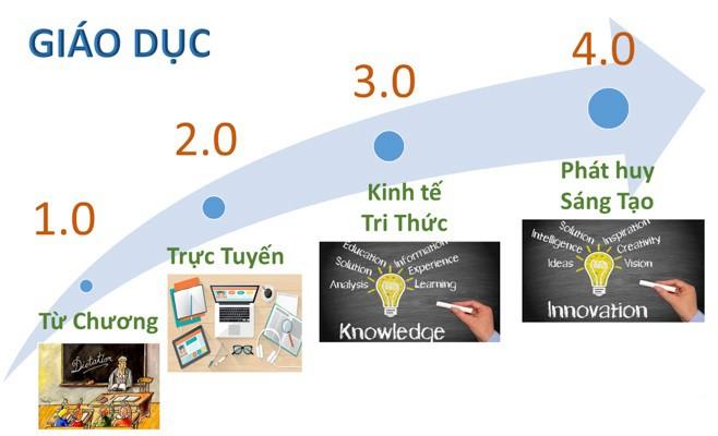 Đại học Yersin Đà Lạt - Đào tạo để sẵn sàng cho kỷ nguyên 4.0 - Ảnh 1.