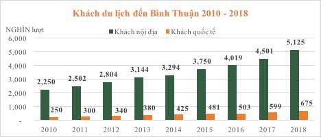 Lợi thế đầu tư BDS nghỉ dưỡng Kê Gà – Bình Thuận - Ảnh 1.