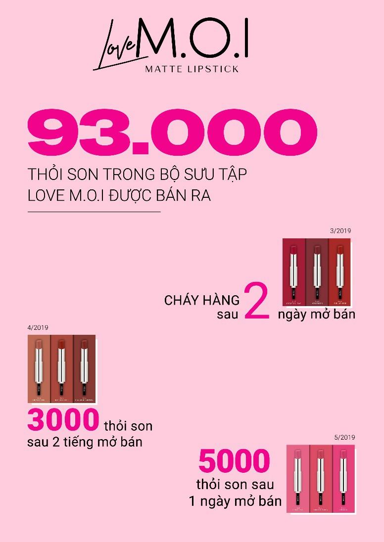 6 thỏi son hot nhất của Hà Hồ vừa restock đã bán hết veo gần 30.000 thỏi - Ảnh 1.