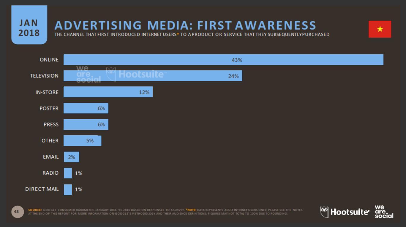 Digital marketing cho doanh nghiệp nhỏ - Làm sao để đáng đồng tiền bát gạo? - Ảnh 1.