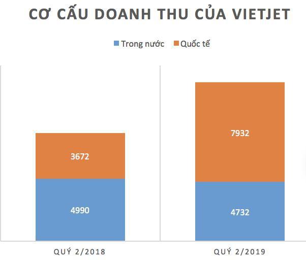 Vietjet lặng lẽ tăng trưởng vượt trội, bất chấp những ồn ào của thị trường hàng không - Ảnh 2.