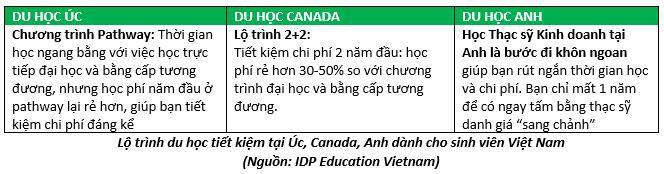 3 cách du học tiết kiệm dành cho sinh viên Việt Nam - Ảnh 4.