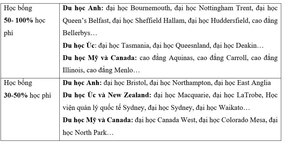 Cập nhật danh sách học bổng du học Anh, Úc, Mỹ, Canada và New Zealand - Ảnh 2.