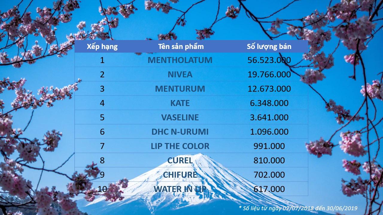 Đứng đầu bảng xếp hạng son dưỡng ở Nhật lại là một thương hiệu quen thuộc với con gái Việt - Ảnh 3.
