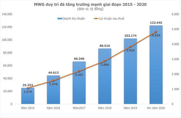 Thế Giới Di Động tăng trưởng mạnh ngay tháng đầu năm - Ảnh 1.