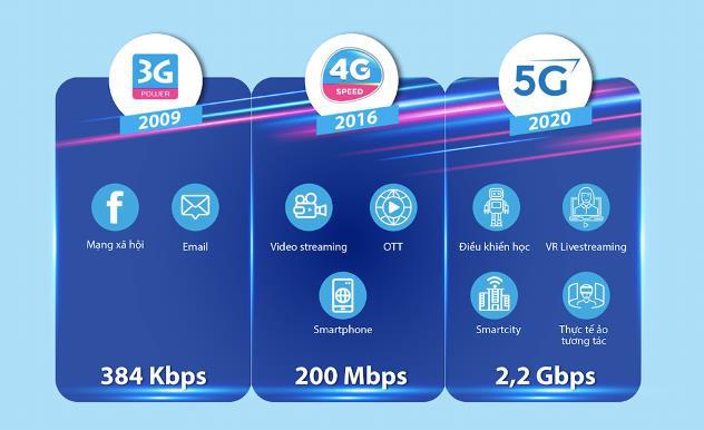 VNPT thử nghiệm thành công mạng VinaPhone 5G phục vụ thương mại - Ảnh 3.