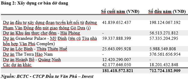 Văn Phú - Invest: Doanh thu và lợi nhuận 2019 tăng mạnh - Ảnh 3.