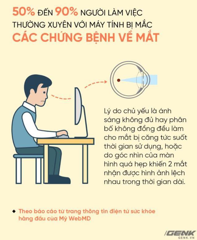Dân văn phòng tránh mỏi mắt, chọn màn hình thế nào là chuẩn? - Ảnh 1.