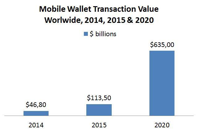 Lượng giao dịch qua thanh toán điện thoại đang tăng với tốc độ chóng mặt