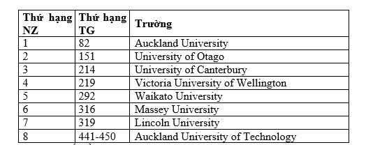 Ghi danh du học tại Ngày hội du học New Zealand - Ảnh 2.