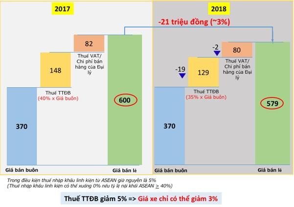 Biểu đồ giá thành chiếc sedan phân khúc hạng B trước và sau giảm trừ thuế (đơn vị: triệu đồng).