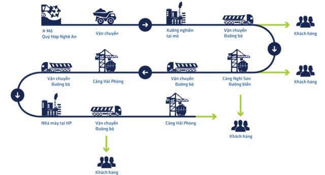 Chuỗi cung ứng tiết kiệm chi phí của Nhựa Pha Lê (PLP).