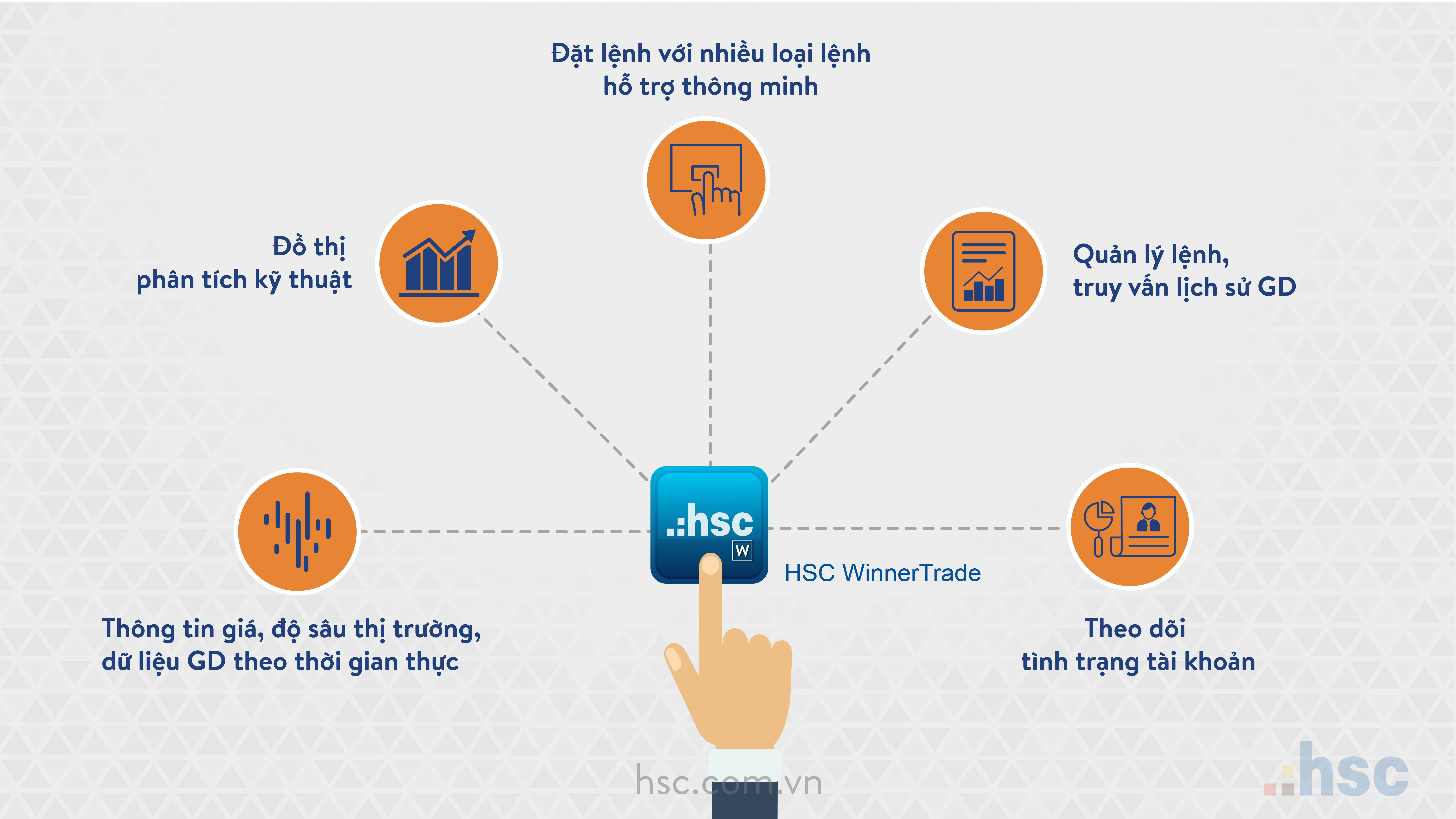 Phần mềm HSC WinnerTrade có nhiều tính năng hỗ trợ nổi trội cho nhà đầu tư.