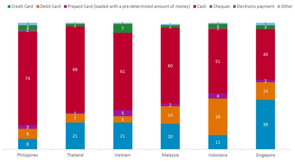 Tỷ lệ sử dụng thẻ thanh toán quốc tế của Việt Nam khá khiêm tốn – Nguồn: Nielsen Global Survey.