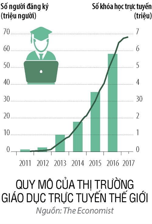 """Quy mô của thị trường giáo dục trực tuyến thế giới đang tăng trưởng """"chóng mặt"""" trong vài năm trở lại đây."""