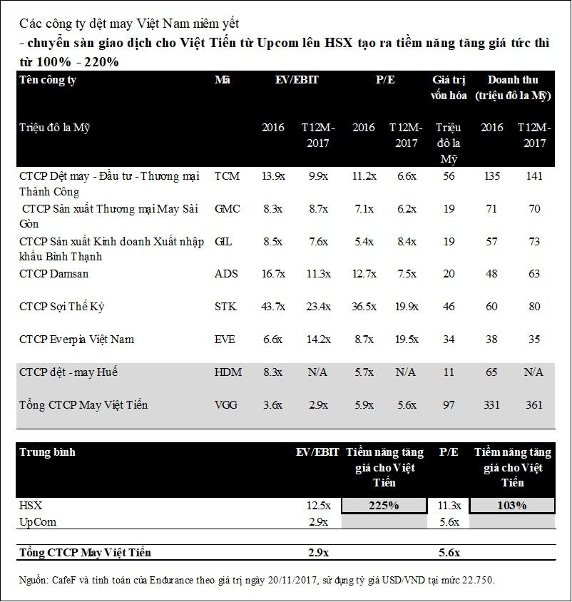 Từ một sự so sánh đơn giản các chỉ số định giá, chúng ta có thể kết luận rằng nếu Việt Tiến chuyển sàn niêm yết từ Upcom sang sàn Giao dịch chứng khoán Hồ Chí Minh (HSX) và theo đó cải thiện việc báo cáo thông tin và chia sẻ thông tin với cổ đông, cổ đông của VGG có thể kỳ vọng giá cổ phiếu được định giá tăng 100% - 220% từ mức hiện tại.