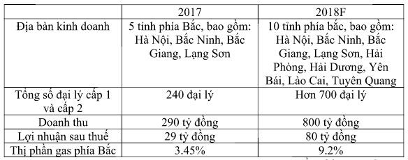 Nguồn: Thái Dương Gas.