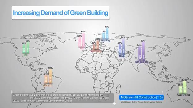 """Bài toán """"thân thiện môi trường"""" của ngành xây dựng đang được nhiều nước trên thế giới quan tâm."""