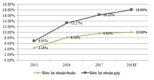 Vượt chỉ tiêu doanh thu, TDG chia cổ tức 20% cho cổ đông cho năm 2017 - Ảnh 2.