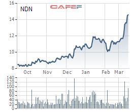NDN: Chuyển biến tư duy đầu tư có tạo đà cho doanh nghiệp phát triển? - Ảnh 2.