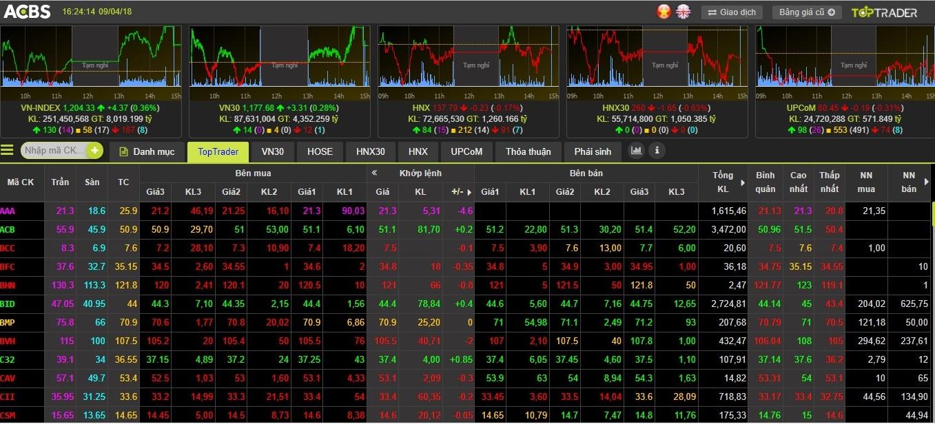 11 tính năng ưu việt tích hợp trong bảng giá thông minh của ACBS - Ảnh 2.