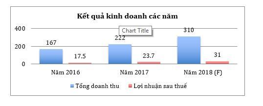 ĐHĐCĐ HSL: Trả cổ tức 25% và thông qua mở rộng quy mô sản xuất - Ảnh 1.