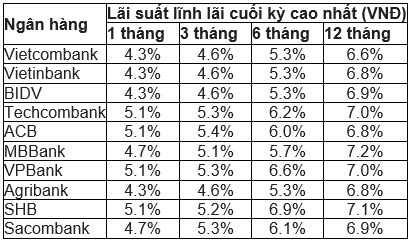 So sánh lãi suất tiết kiệm tháng 9/2018 của Top 10 Ngân hàng Việt Nam uy tín - Ảnh 1.