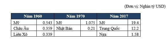 """Cục diện kinh tế toàn cầu sau chiến tranh thương mại - Kỳ 3: """"Con rồng Trung Quốc đáp trả"""" - Ảnh 1."""