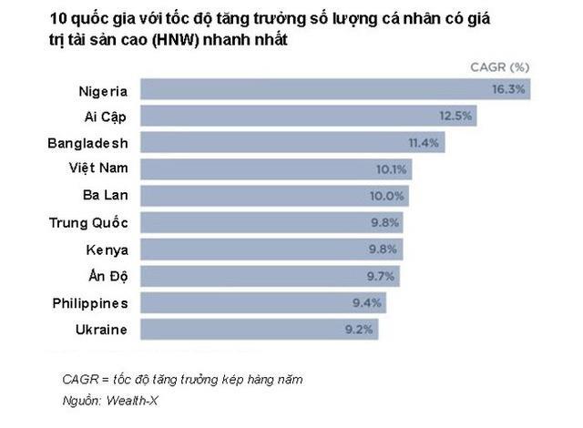 Giới nhà giàu Việt tăng, tiêu chí đánh giá căn hộ thượng lưu ngày càng khắt khe - Ảnh 1.