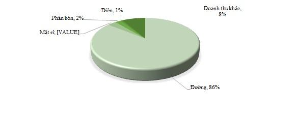 SBT - Sản lượng đường tiêu thụ tăng trưởng 11% so với cùng kỳ, nợ vay giảm mạnh - Ảnh 1.