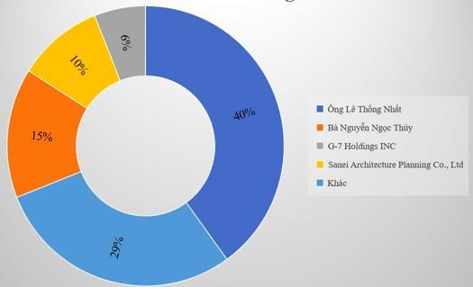 Netland có quá liều lĩnh với tham vọng đầu tư hàng loạt dự án bất động sản cao cấp? - Ảnh 2.