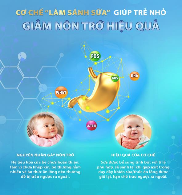 Trẻ sơ sinh hay bị ọc sữa: Cách khắc phục hiệu quả từ cơ chế làm sánh sữa - Ảnh 1.