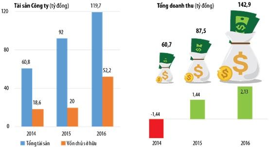Các chỉ số kinh doanh của Công ty Xây dựng 1369 đều tăng trưởng mạnh trong những năm gần đây.