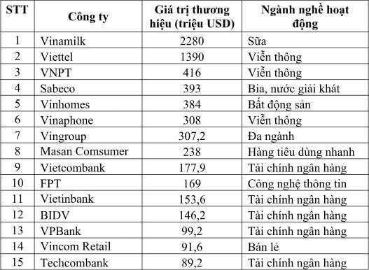 VPBank lọt top ngân hàng đạt Thương hiệu đắt giá nhất Việt Nam năm 2018 - Ảnh 1.