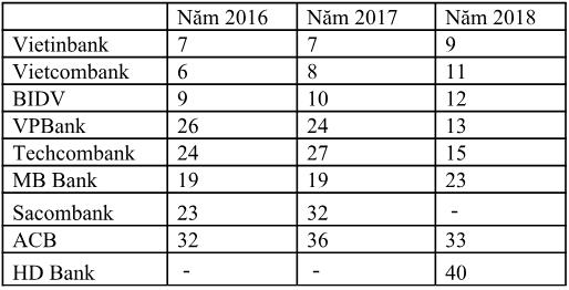 VPBank lọt top ngân hàng đạt Thương hiệu đắt giá nhất Việt Nam năm 2018 - Ảnh 2.
