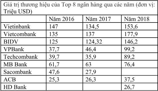 VPBank lọt top ngân hàng đạt Thương hiệu đắt giá nhất Việt Nam năm 2018 - Ảnh 4.